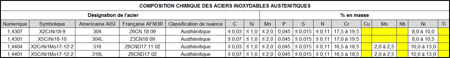 composition chimiques des inox