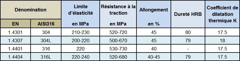 RDM resistance des materiaux inox