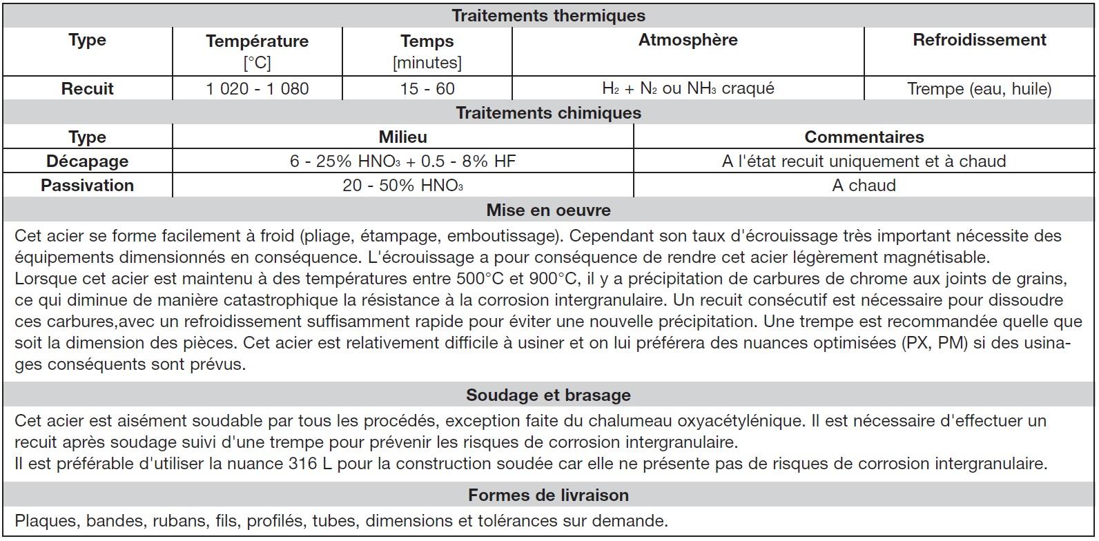 RDM et caractéristiques inox aisi316